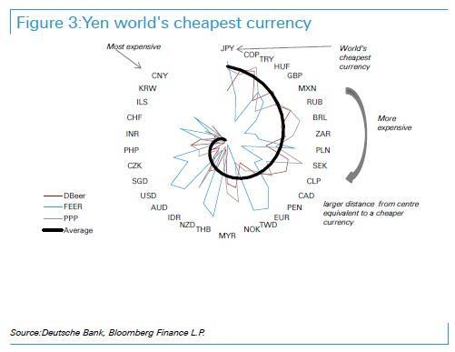 全球市场动荡 日元的机会来了?