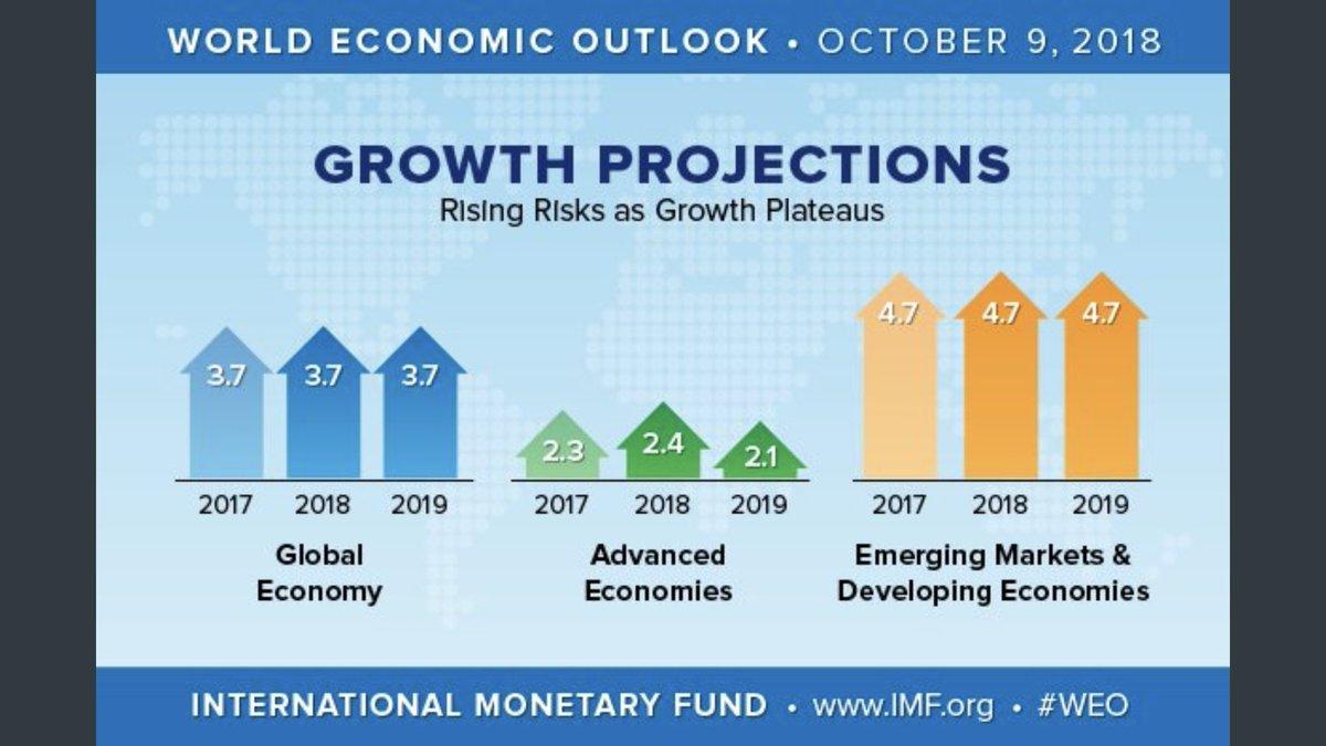 IMF调降全球经济增长预估 担忧贸易战及新兴市场
