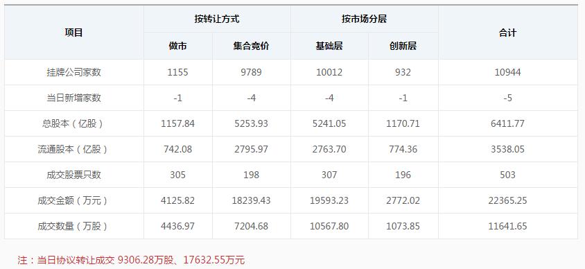新三板早报:奥特美克与京蓝沐禾联合中标7.8亿PPP项目