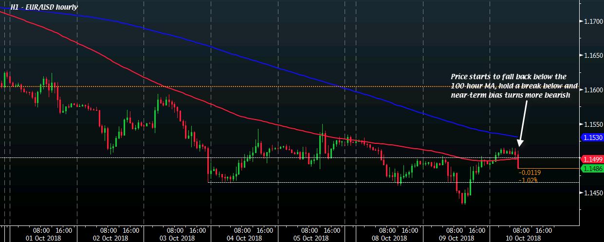 欧元欧市再度承压 意大利仍是风暴眼?