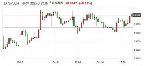 离岸人民币兑美元再次跌破6.93关口