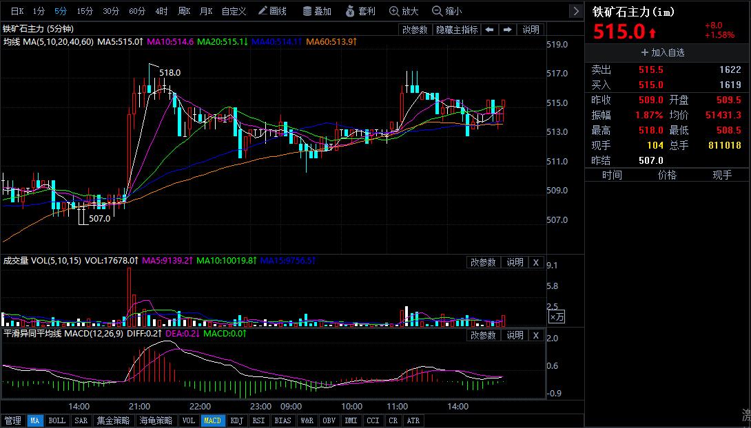 10月10日期货软件走势图综述:铁矿石期货主力上升1.58%