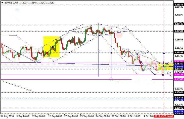 欧元英镑等走势预测