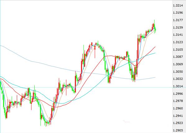 英镑昨日大涨 特朗普又炮轰美元