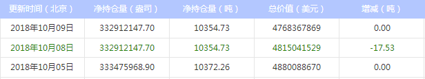 最新白银ETF持仓量与上日持平(2018年10月10日)