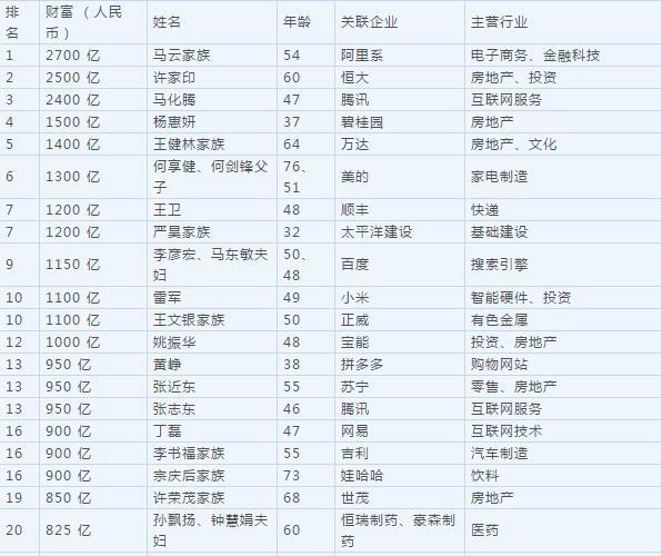 马云重登中国首富 资产增值700亿达到2700亿元
