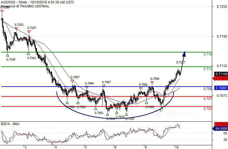 澳元 加元 瑞郎和土耳其里拉最新交易策略