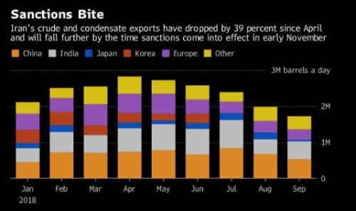 伊朗石油出口量大幅降低 必定造成油价涨高!