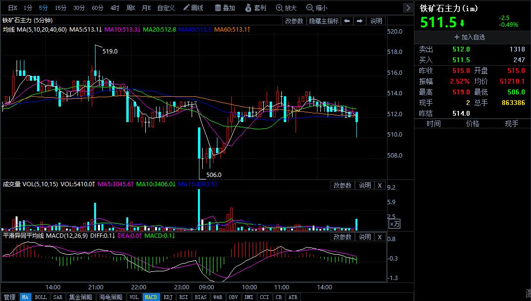 10月11日期货软件走势图综述:铁矿石期货主力下降0.49%