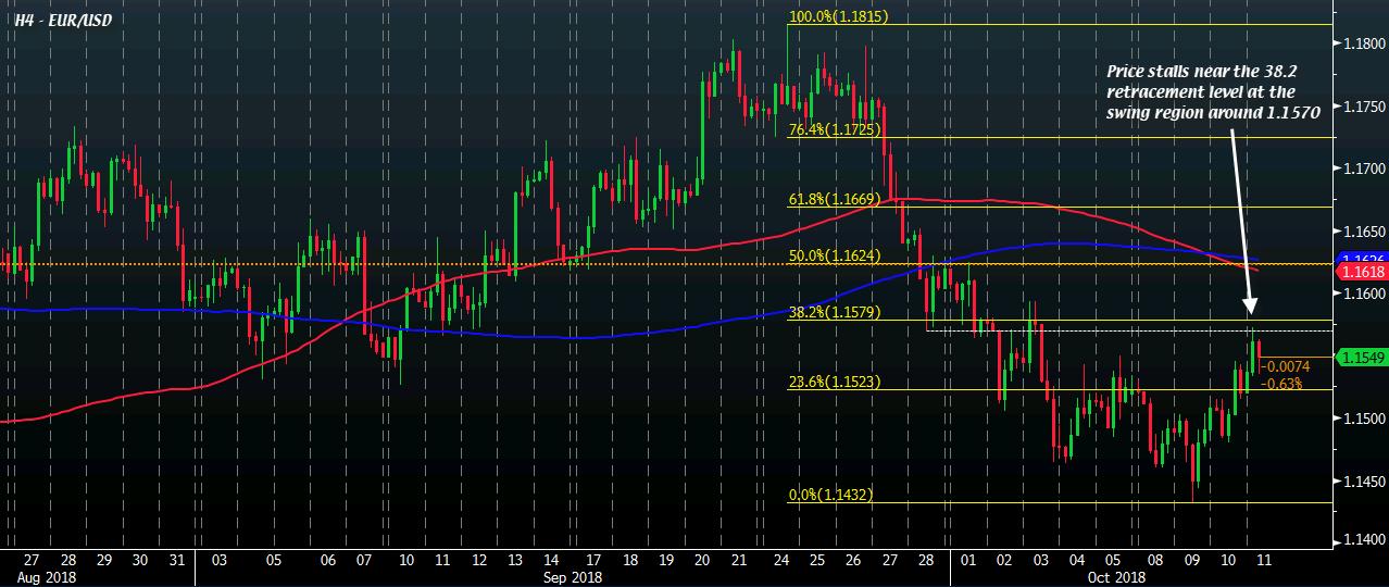 欧元/美元多头仍占上风,后续仍将遭到阻力位考验