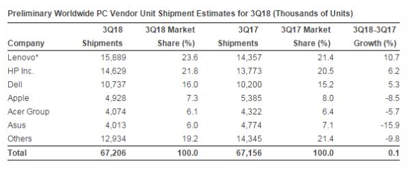 PC市场份额超越惠普 联想一年半后重夺第一