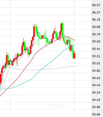 美元下跌 欧元日元短线操作建议
