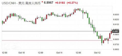 离岸人民币再次跌破6.90