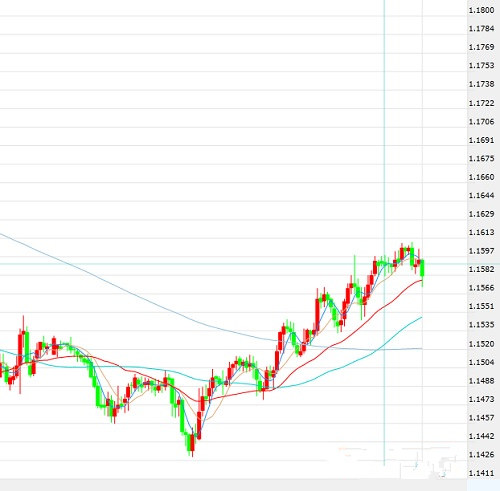 欧元/美元趋势追踪
