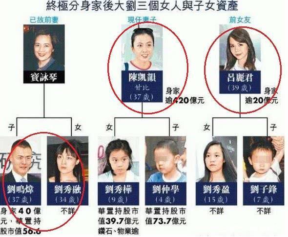 刘銮雄家产争夺战打响:前女友和儿子强强联手 甘比被双面夹击