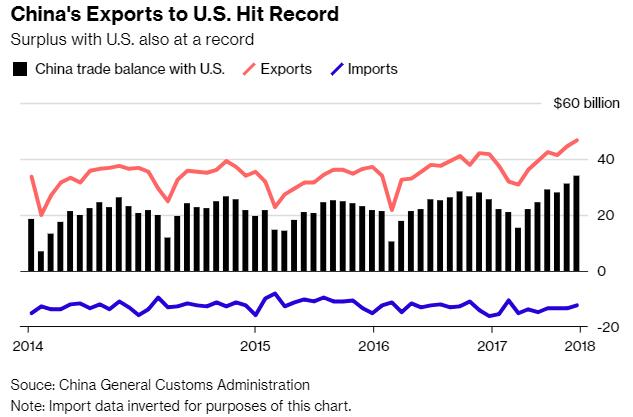 贸易阴霾下中国9月出口增速超预期