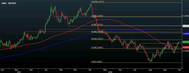 英镑/美元上涨至三周高位