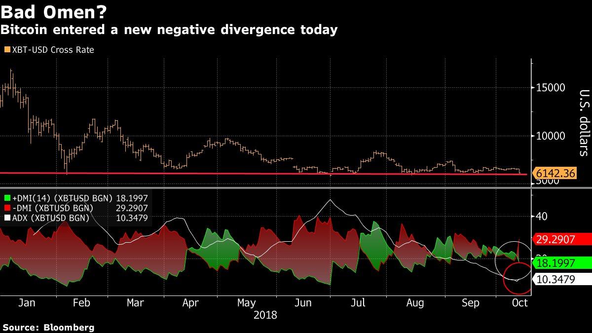 比特币跌势恐加剧?