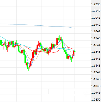 欧元 日元短线操作建议