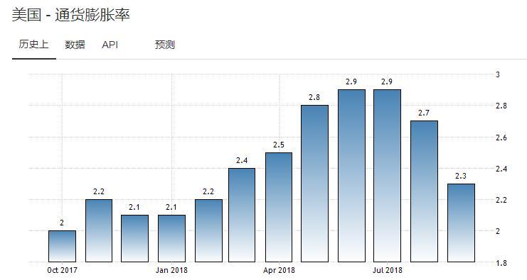 通胀不容忽视 美联储正常化步伐会否加快?