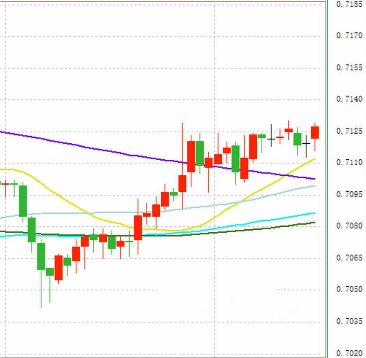 澳元/美元最新走势分析