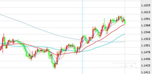 欧元继续挺进1.16
