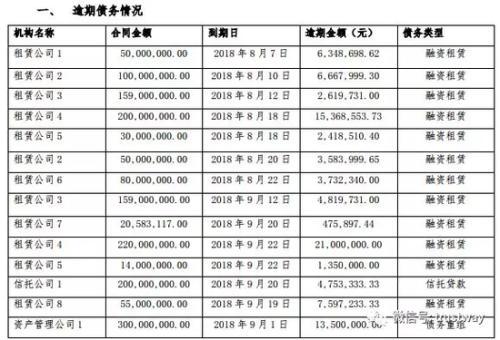 北讯集团近30笔逾期累计6.69亿元 5家信托踩雷