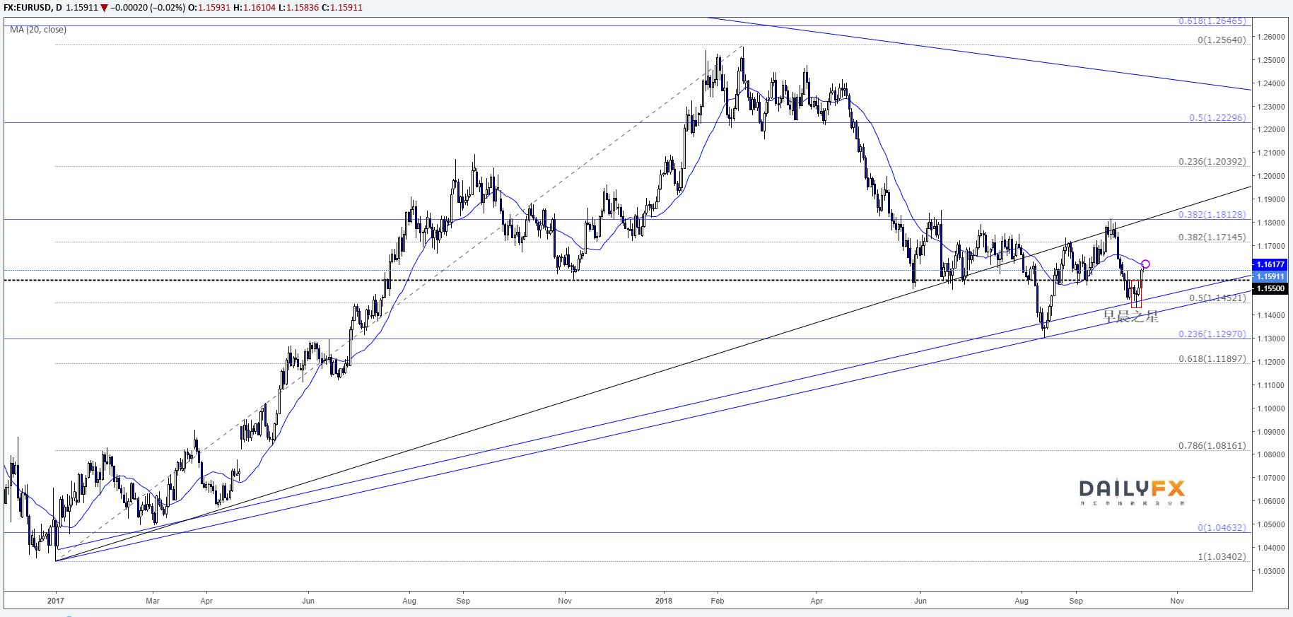 欧元/美元将重返上行?
