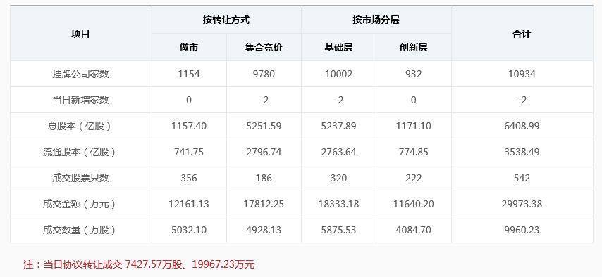 新三板早报:新增挂牌企业2家 北控绿产拟贷款2.14亿元收购唐山海泰