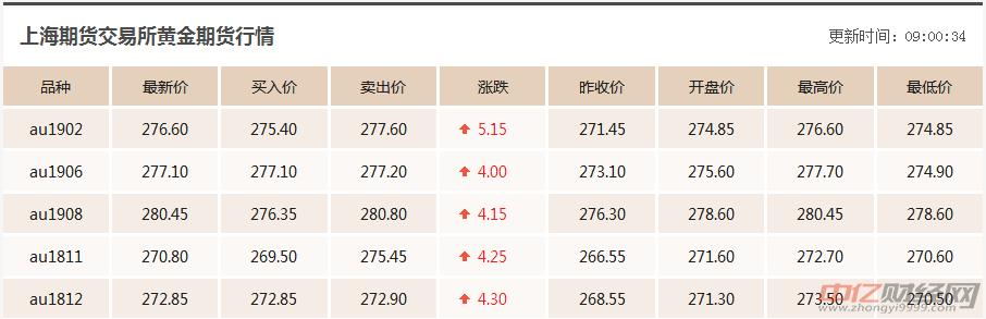 10.12今日最新黄金价格走势分析:老凤祥黄金多少钱一克现在