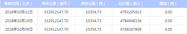 最新白银ETF持仓量与上日持平(2018年10月12日)