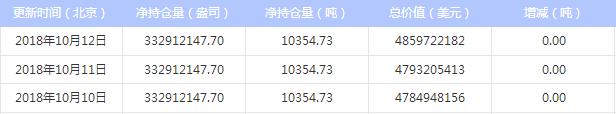 今日最新白银ETF持仓量查询(2018年10月15日)