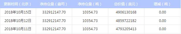 今日最新白银ETF持仓量查询(2018年10月16日)
