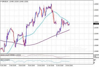 英镑短线上涨逼近1.32
