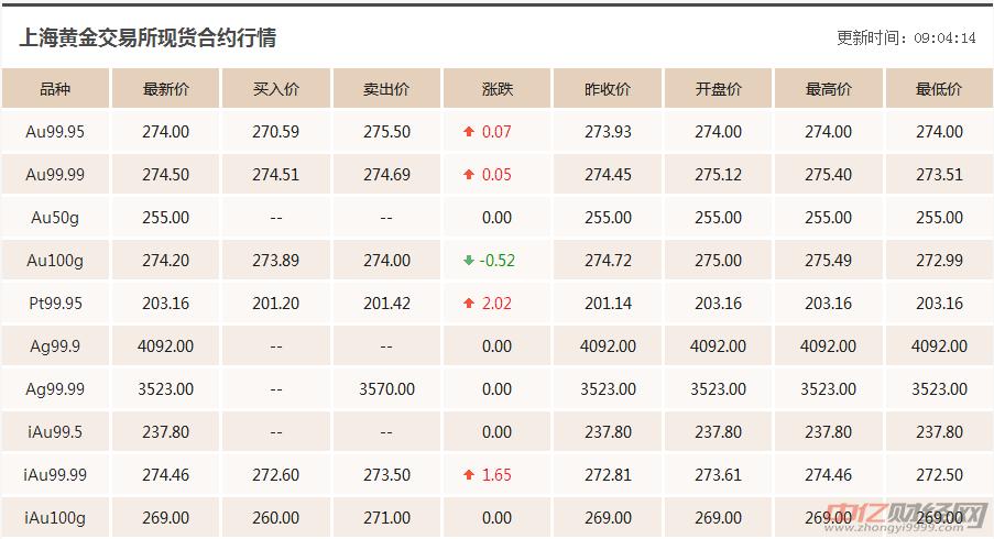 10.16今日黄金价格行情走势分析:黄金价格今天多少一克