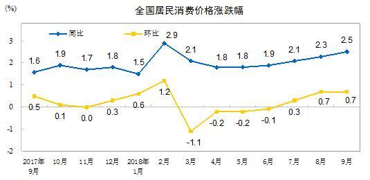 中国9月CPI创7个月新高 PPI涨幅连续第三个月回落