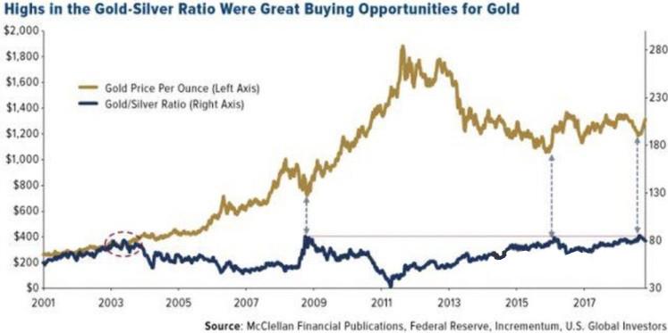 白银价格能否飙升 看这一关键因素!