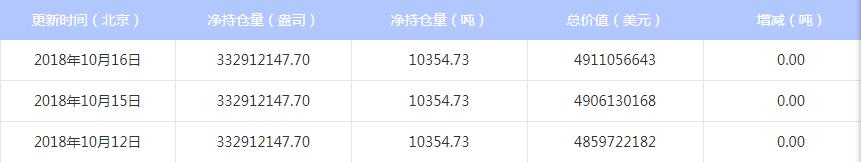 今日最新白银ETF持仓量查询(2018年10月17日)