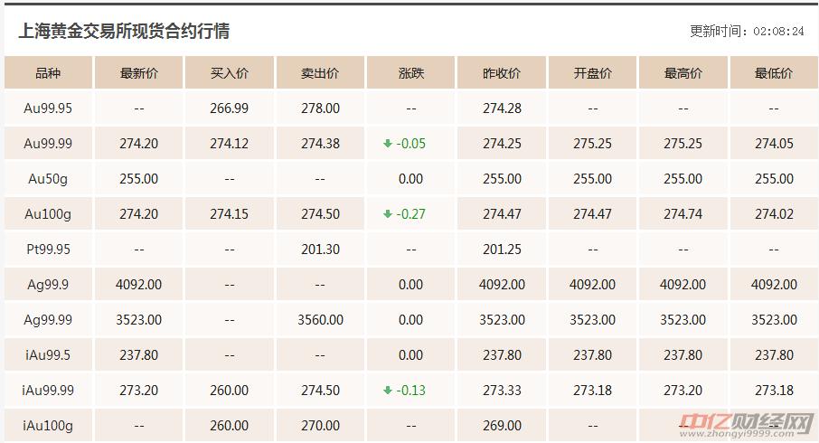 10.17今日黄金价格最新走势分析:黄金价格多少一克现在