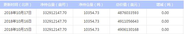 今日最新白银ETF持仓量查询(2018年10月18日)