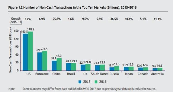 2018世界支付报告 无现金支付中国居第三