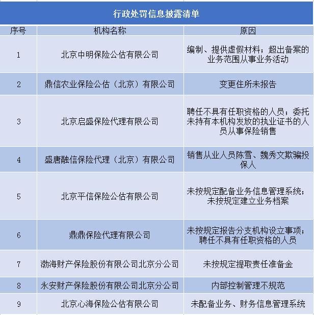 十月过半 北京保监局处罚9家保险机构
