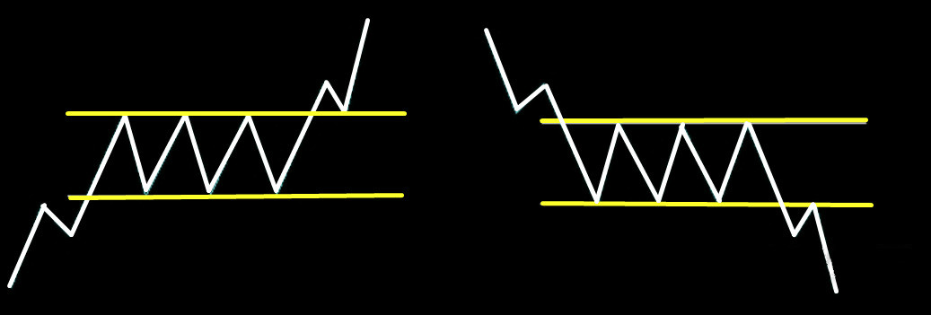 白银市场震荡怎么办?教你用箱形突破