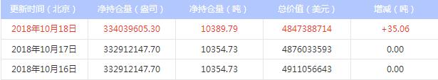 今日最新白银ETF持仓量查询(2018年10月19日)