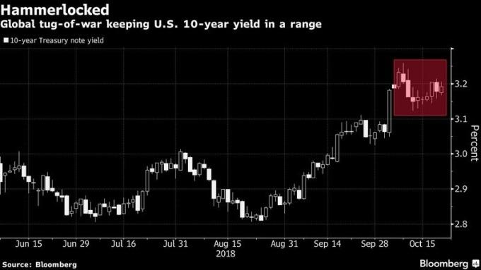 美债收益率陷入关键拉锯阶段?