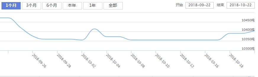 今日最新白银ETF持仓量查询(2018年10月23日)
