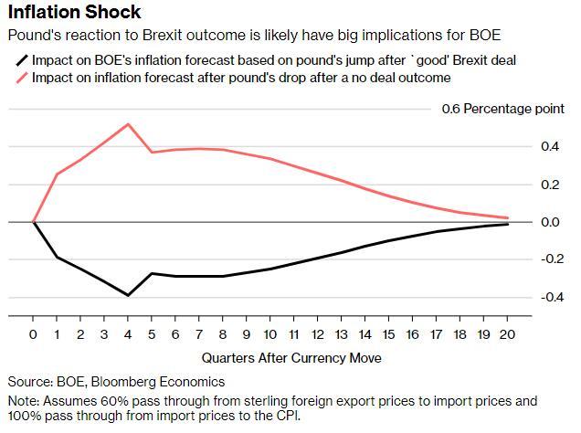 退欧结果关系英镑和英国央行的命运