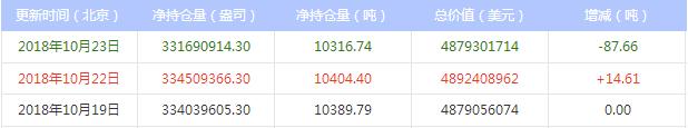 今日最新白银ETF持仓量查询(2018年10月24日)
