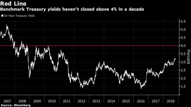 这家机构逆势押注美债收益率将升破4%?
