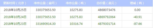 今日最新白银ETF持仓量查询(2018年10月26日)